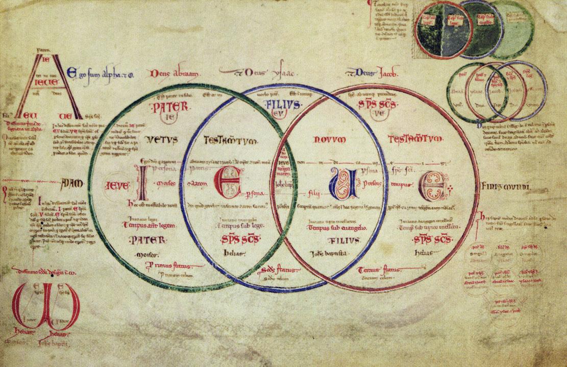 Liber_Figurarum_Libro_de_las_Figuras_Tabla_XIb_Códice_Reggiano(s.XIII)_Joaquin_de_Fiore(1135-1202)